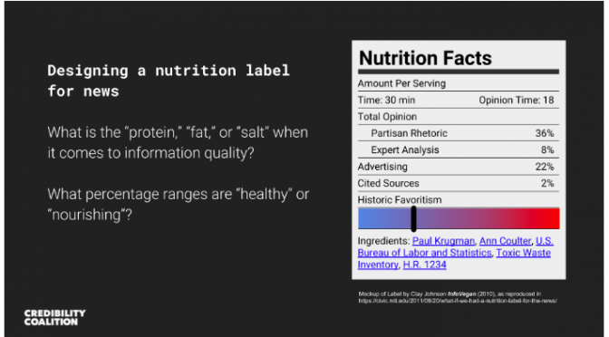 "Class activity – ""Nutritional Labels"" for News"